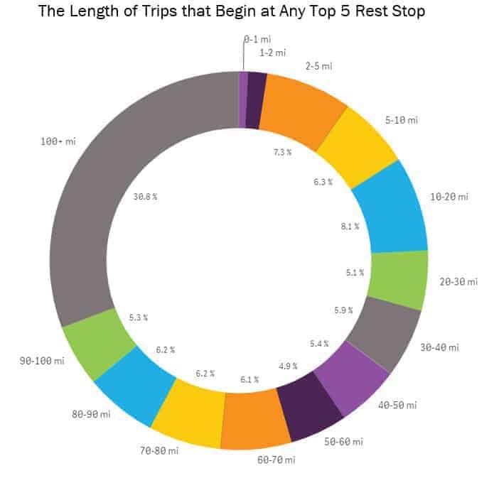 transportation-data-rest-stops-top-5-length
